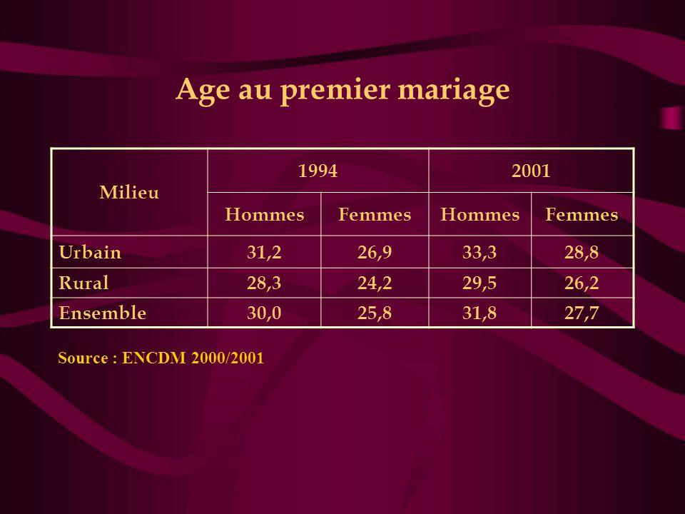 Age au premier mariage Milieu 1994 2001 Hommes Femmes Urbain 31,2 26,9