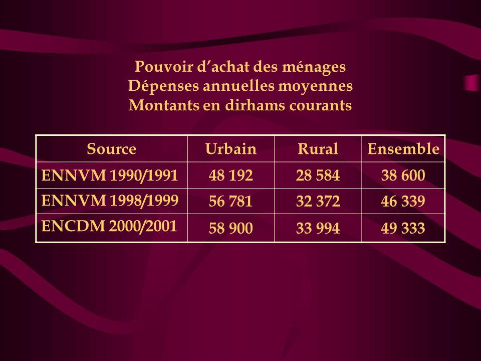 Pouvoir d'achat des ménages Dépenses annuelles moyennes Montants en dirhams courants