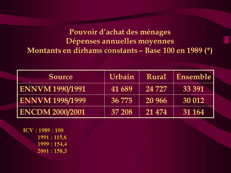 Pouvoir d'achat des ménages Dépenses annuelles moyennes Montants en dirhams constants – Base 100 en 1989 (*)