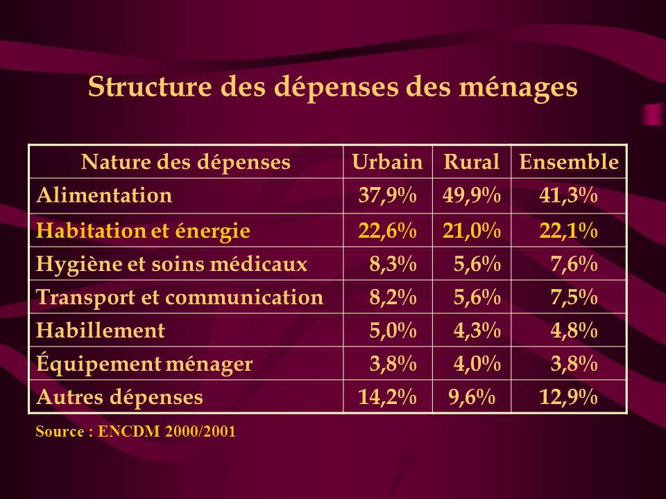 Structure des dépenses des ménages
