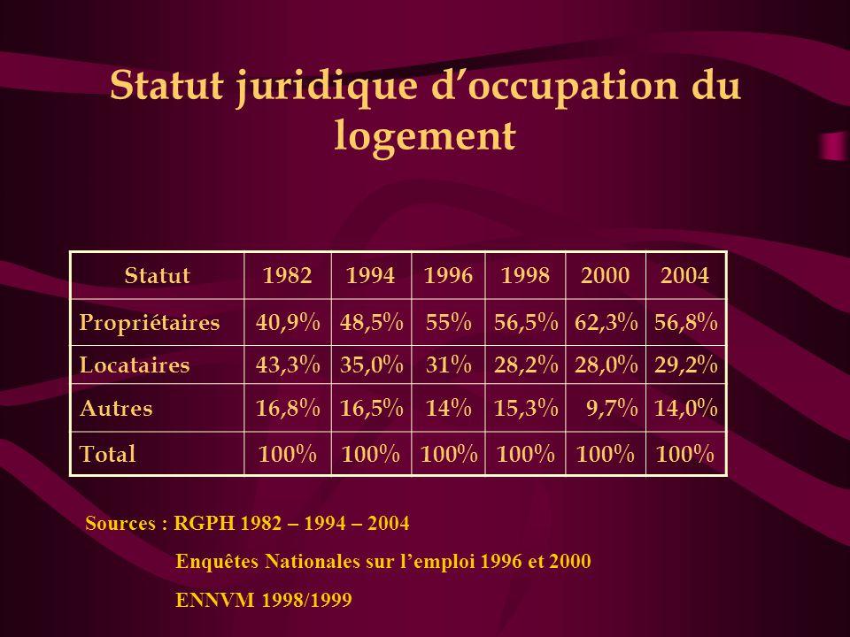 Statut juridique d'occupation du logement
