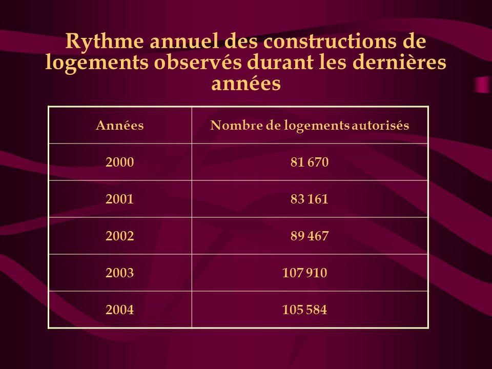 Nombre de logements autorisés