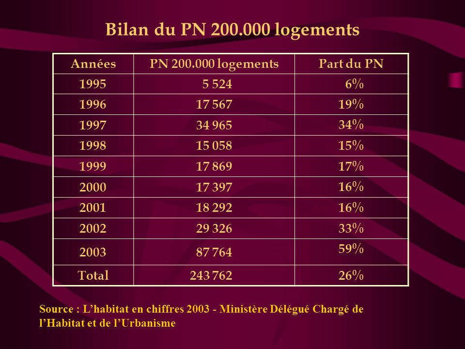 Bilan du PN 200.000 logements Années PN 200.000 logements Part du PN
