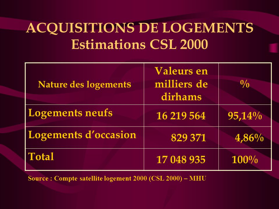 ACQUISITIONS DE LOGEMENTS Estimations CSL 2000