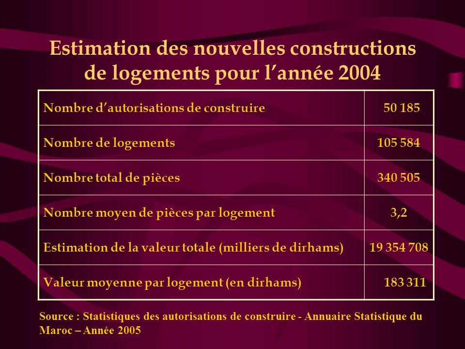 Estimation des nouvelles constructions de logements pour l'année 2004
