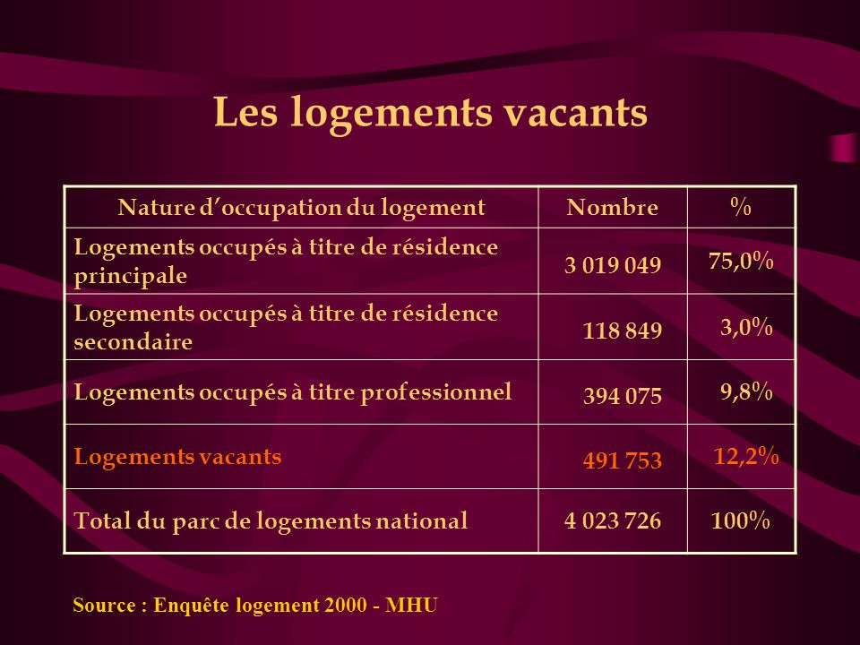 Nature d'occupation du logement
