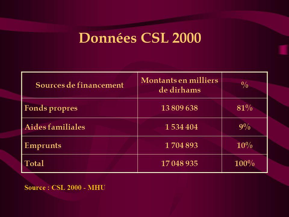 Sources de financement Montants en milliers de dirhams
