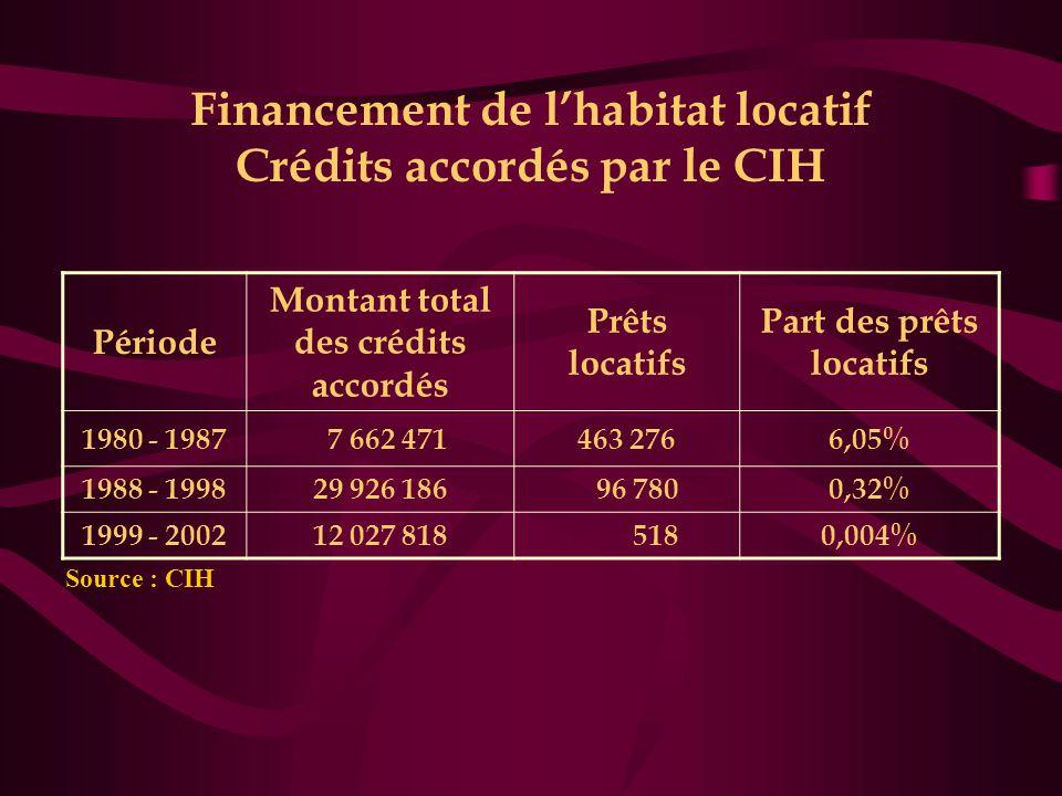 Financement de l'habitat locatif Crédits accordés par le CIH