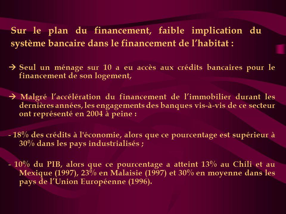 Sur le plan du financement, faible implication du système bancaire dans le financement de l'habitat :