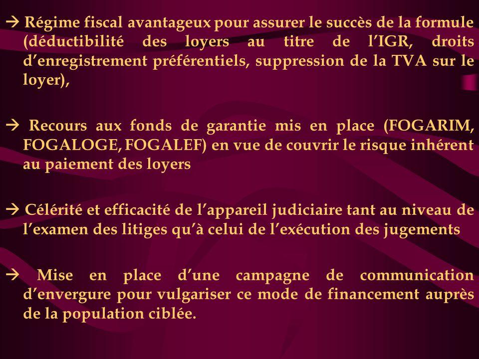  Régime fiscal avantageux pour assurer le succès de la formule (déductibilité des loyers au titre de l'IGR, droits d'enregistrement préférentiels, suppression de la TVA sur le loyer),