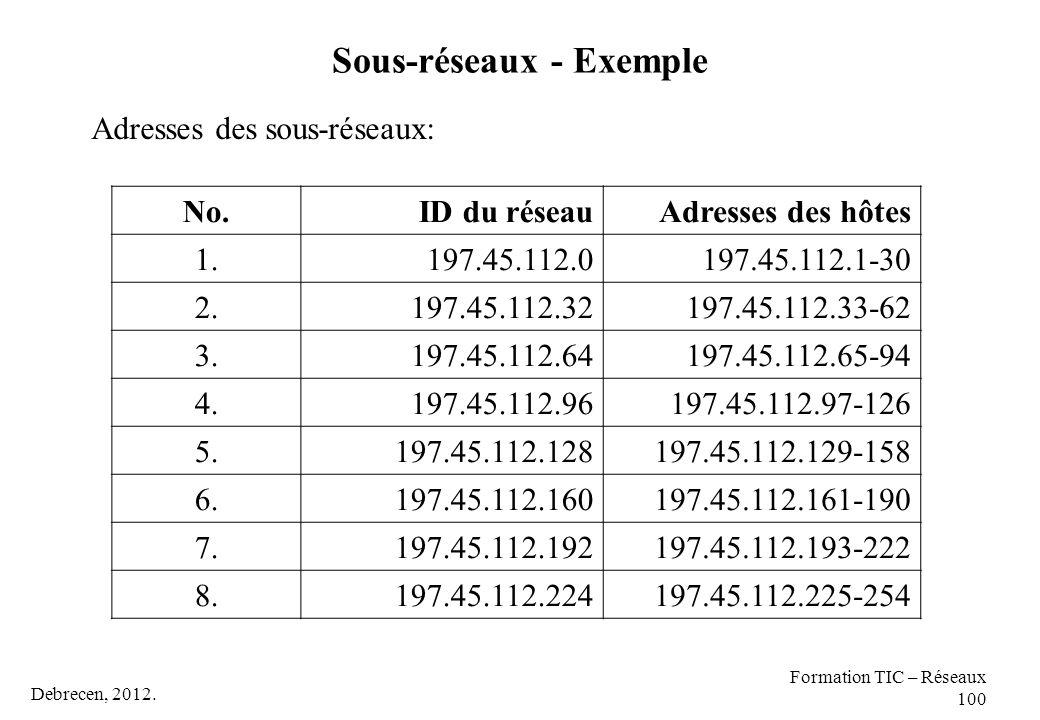 Sous-réseaux - Exemple