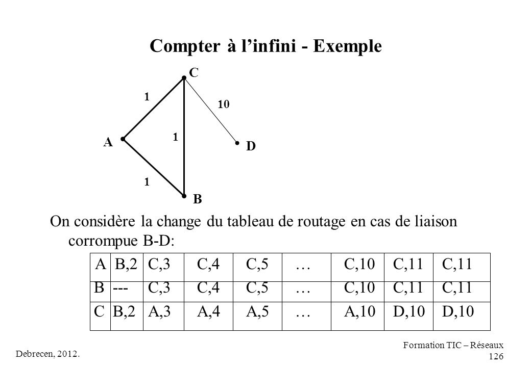 Compter à l'infini - Exemple