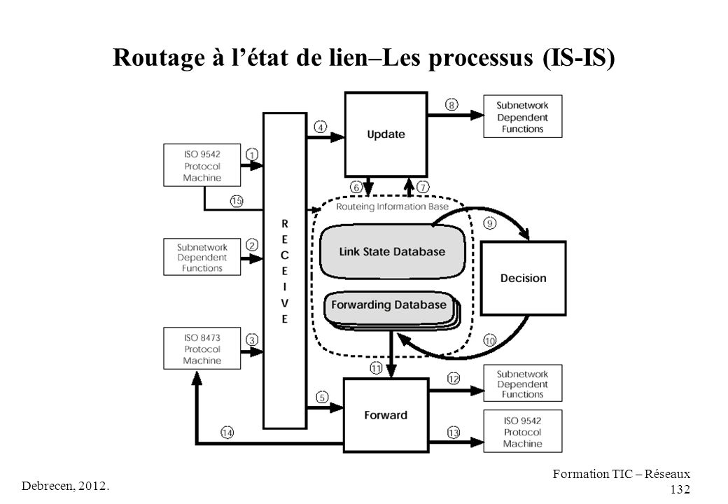 Routage à l'état de lien–Les processus (IS-IS)
