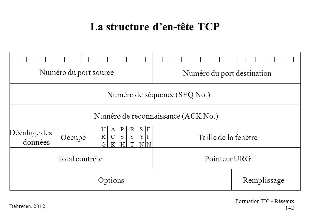 La structure d'en-tête TCP