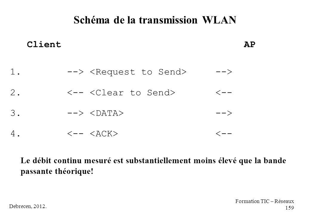 Schéma de la transmission WLAN