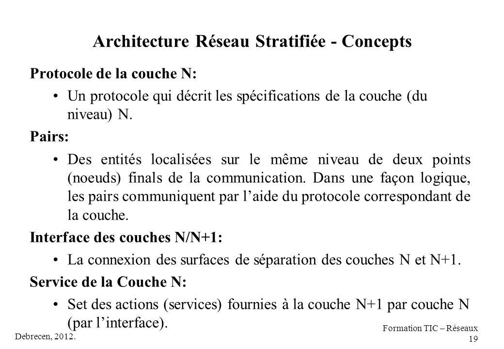 Architecture Réseau Stratifiée - Concepts