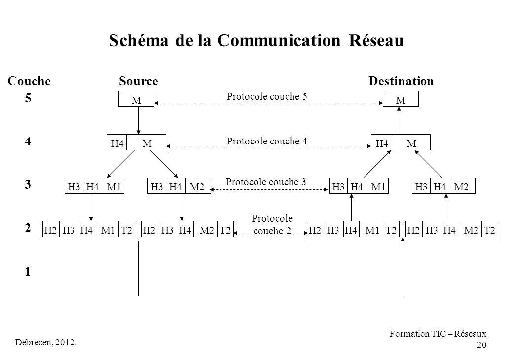 Schéma de la Communication Réseau