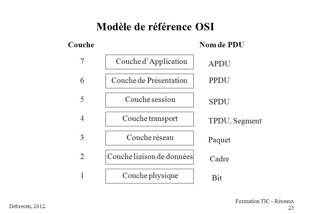 Modèle de référence OSI