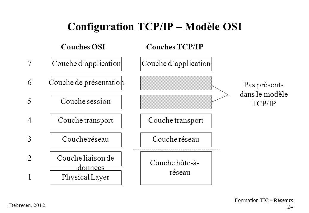 Configuration TCP/IP – Modèle OSI