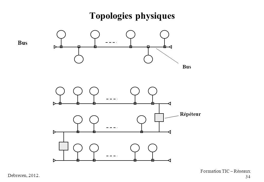 Topologies physiques Bus Répéteur Formation TIC – Réseaux 34