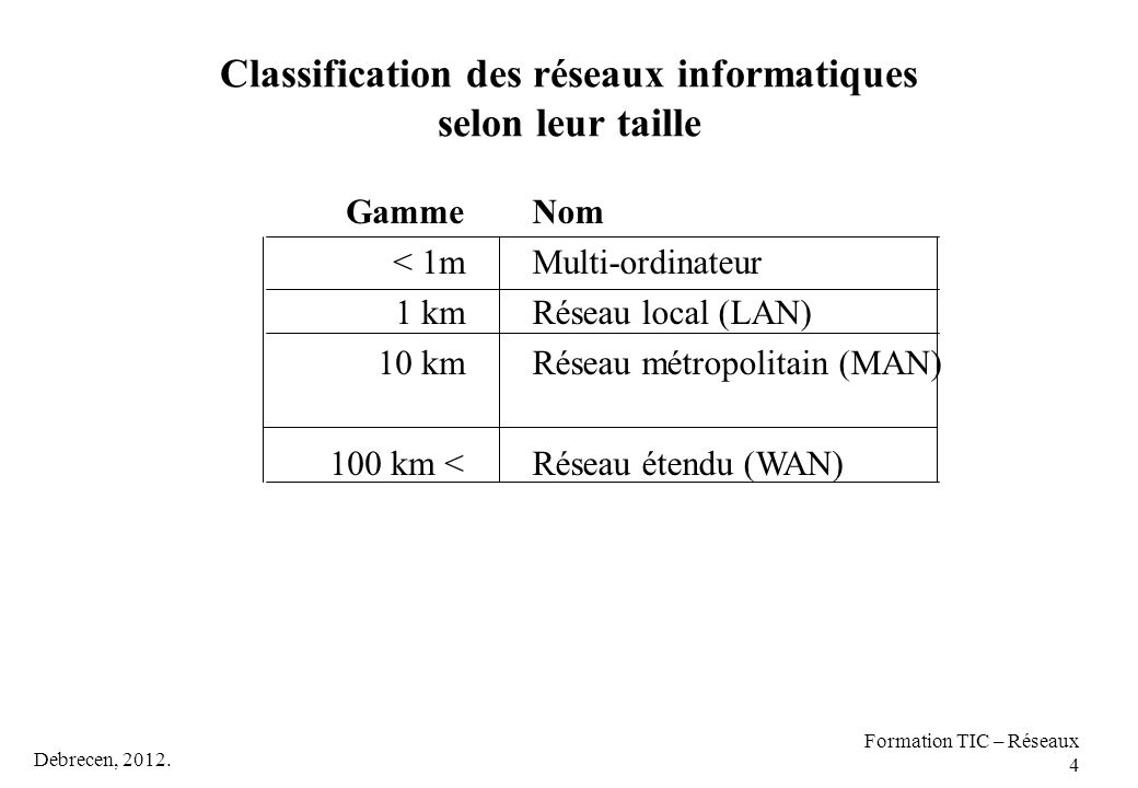 Classification des réseaux informatiques selon leur taille