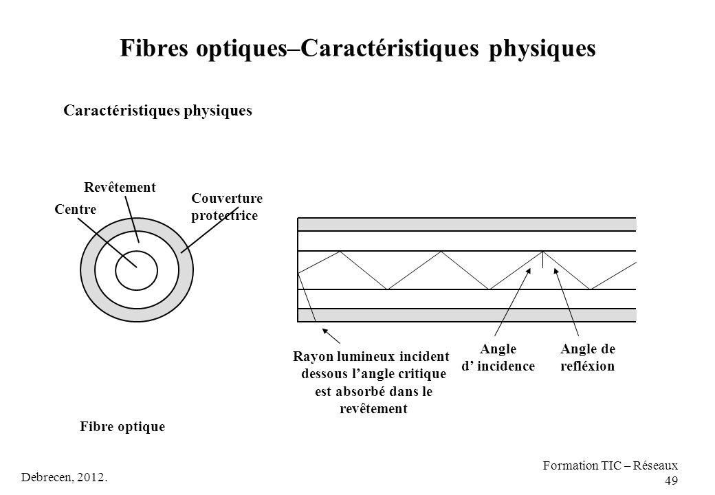 Fibres optiques–Caractéristiques physiques