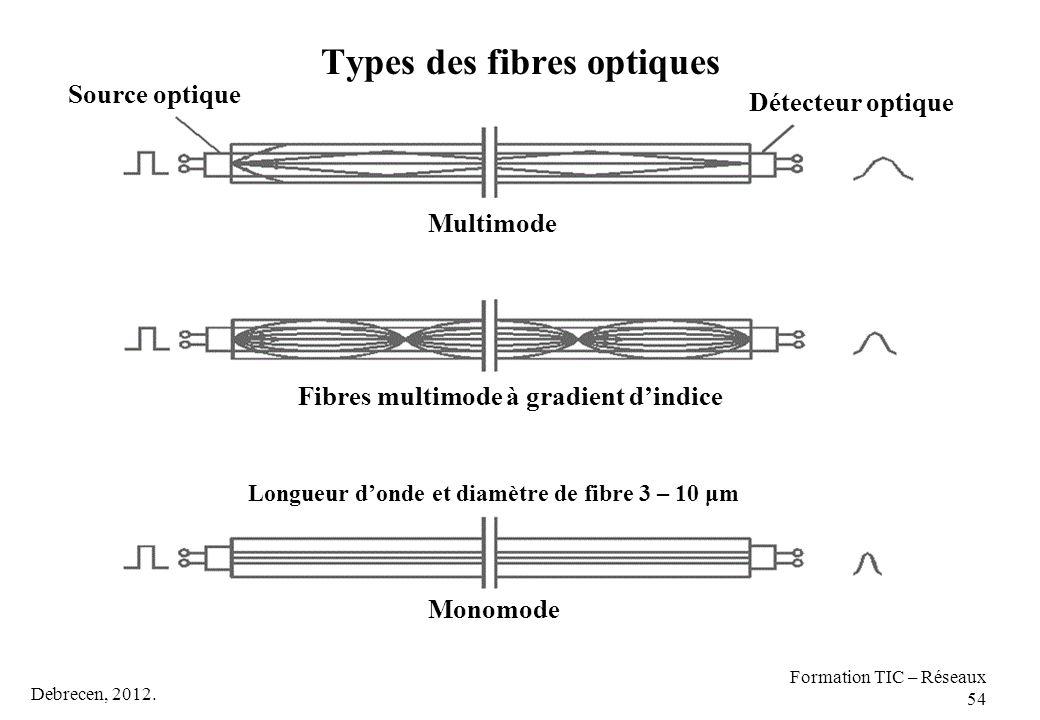 Types des fibres optiques