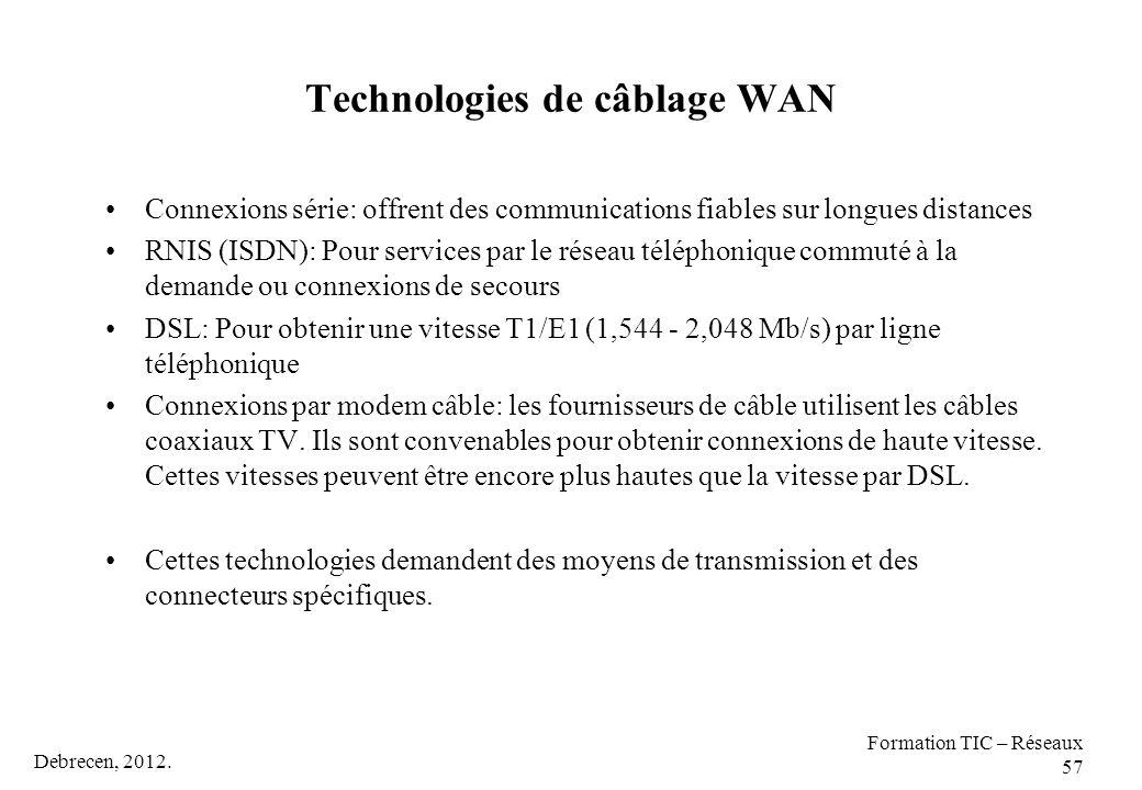 Technologies de câblage WAN