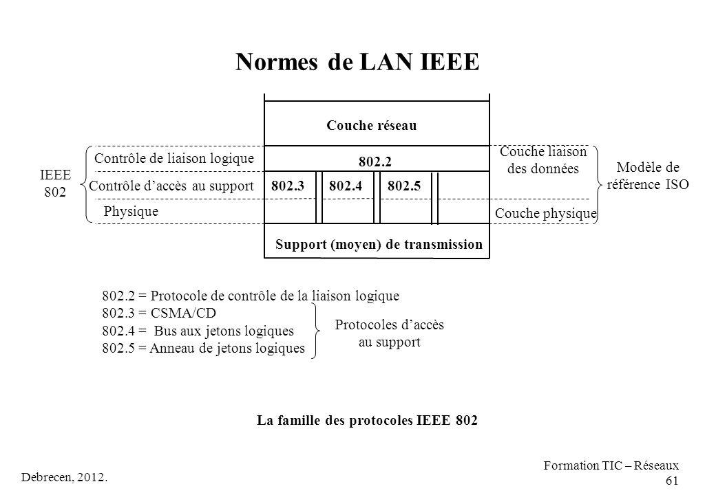 La famille des protocoles IEEE 802