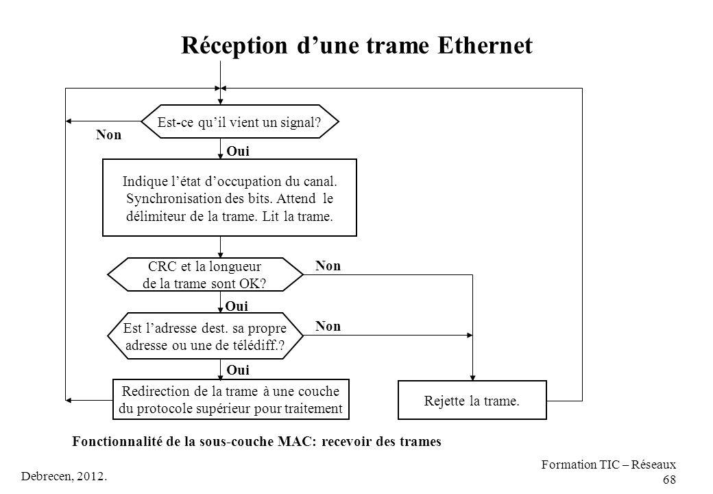 Réception d'une trame Ethernet