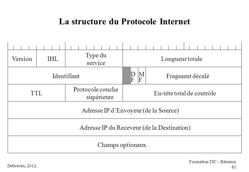 La structure du Protocole Internet