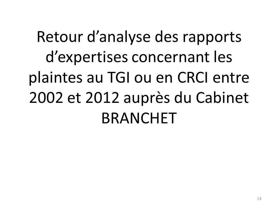 Retour d'analyse des rapports d'expertises concernant les plaintes au TGI ou en CRCI entre 2002 et 2012 auprès du Cabinet BRANCHET