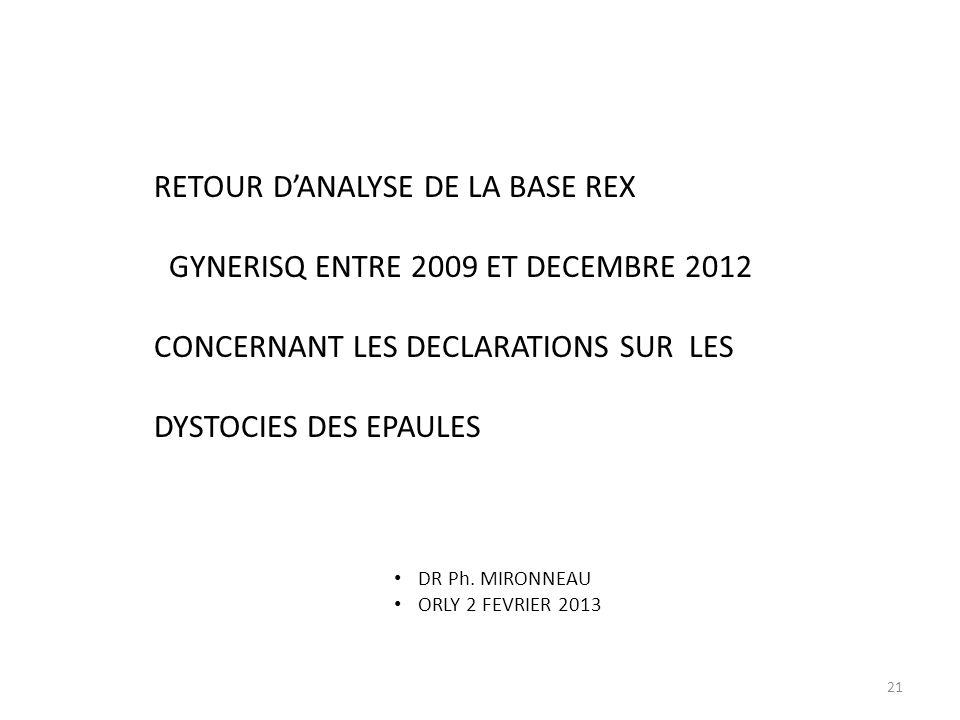 RETOUR D'ANALYSE DE LA BASE REX GYNERISQ ENTRE 2009 ET DECEMBRE 2012