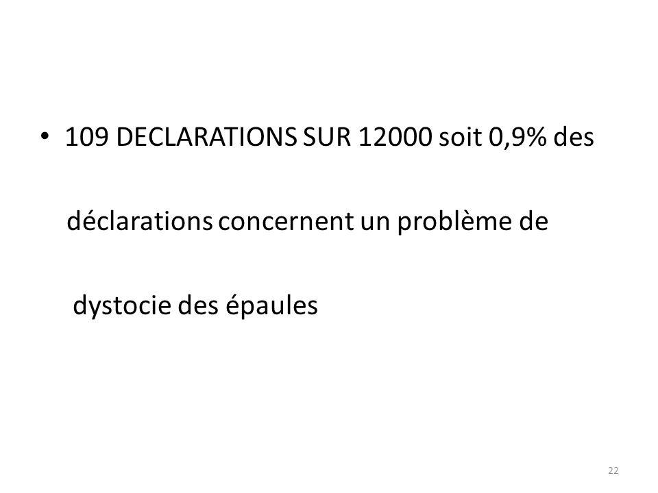 109 DECLARATIONS SUR 12000 soit 0,9% des