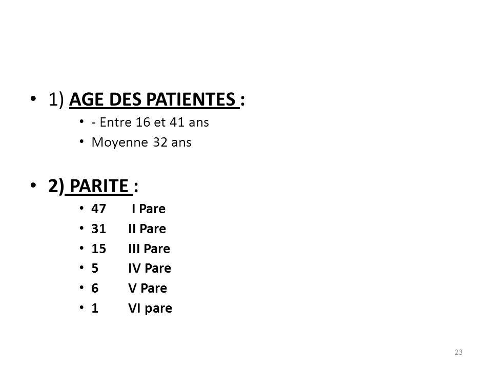 1) AGE DES PATIENTES : 2) PARITE : - Entre 16 et 41 ans Moyenne 32 ans