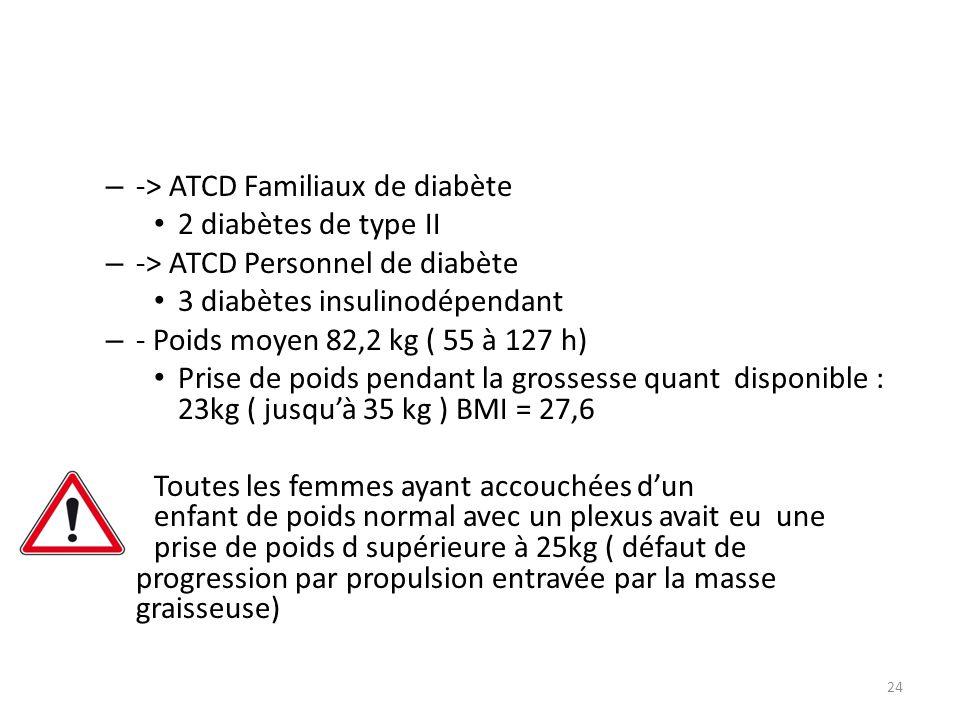 -> ATCD Familiaux de diabète