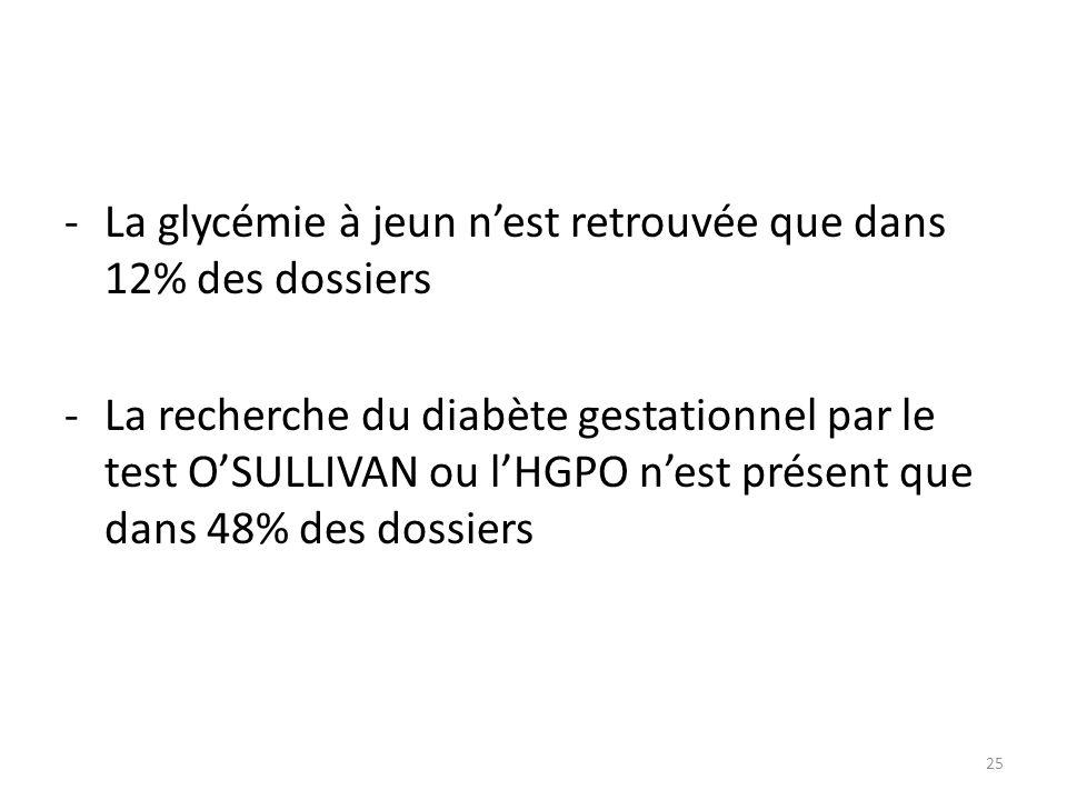 La glycémie à jeun n'est retrouvée que dans 12% des dossiers