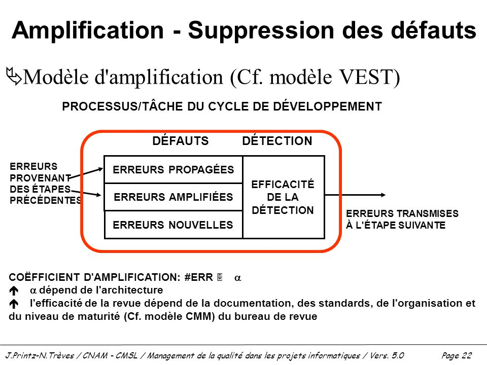 Amplification - Suppression des défauts