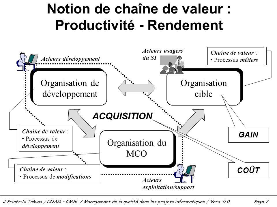 Notion de chaîne de valeur : Productivité - Rendement
