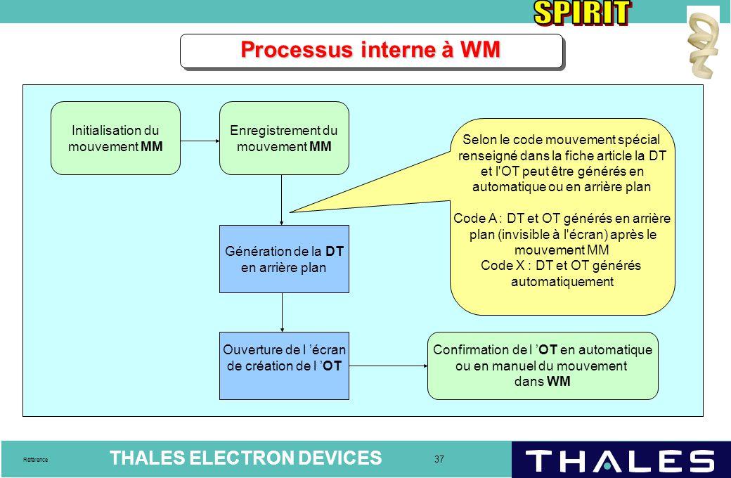 Processus interne à WM Initialisation du mouvement MM
