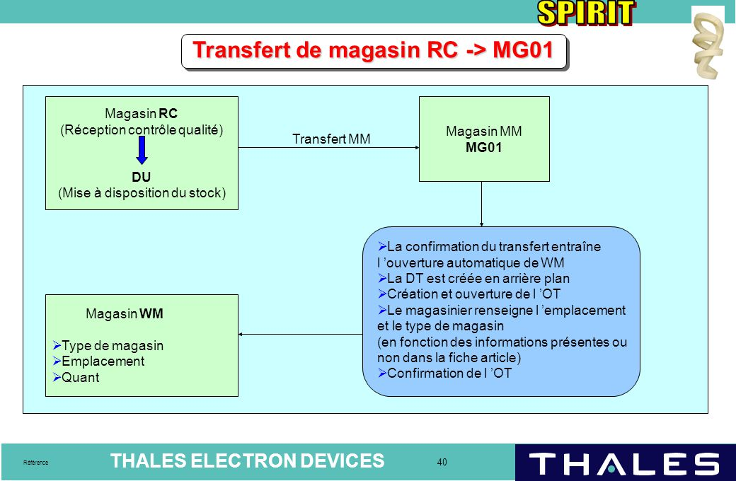 Transfert de magasin RC -> MG01