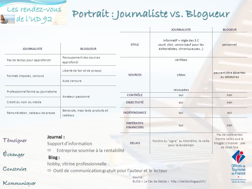 Portrait : Journaliste vs. Blogueur