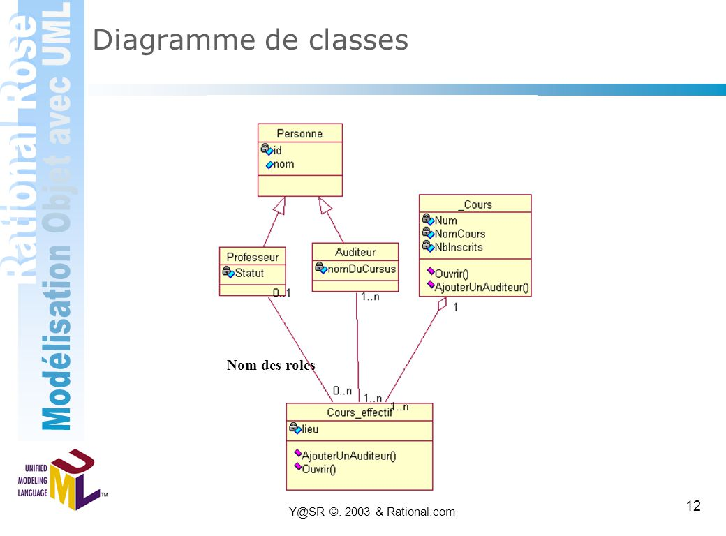 Diagramme de classes Nom des roles Y@SR ©. 2003 & Rational.com