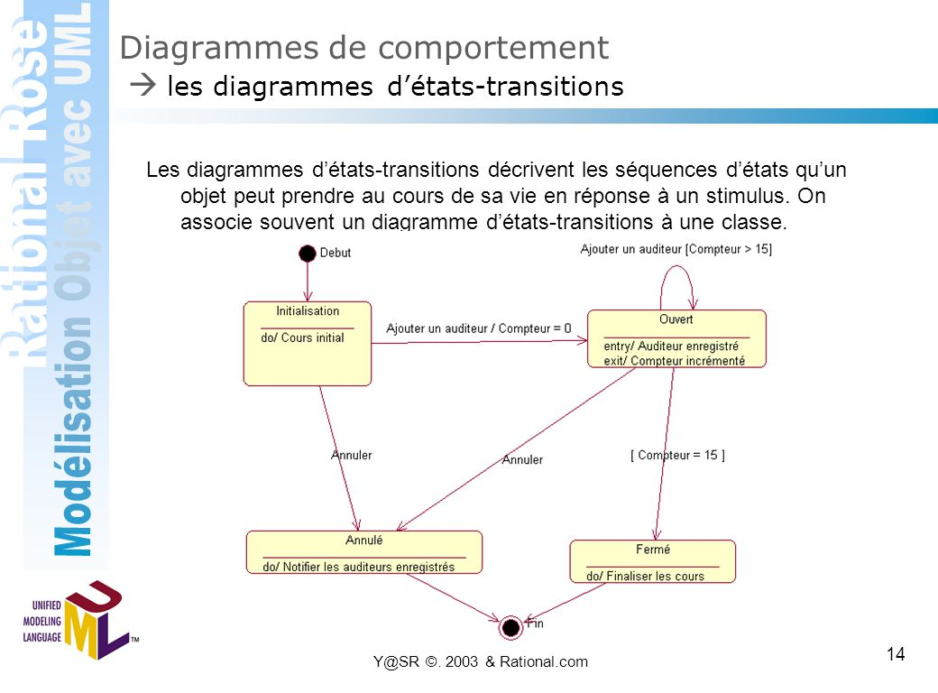 Diagrammes de comportement  les diagrammes d'états-transitions