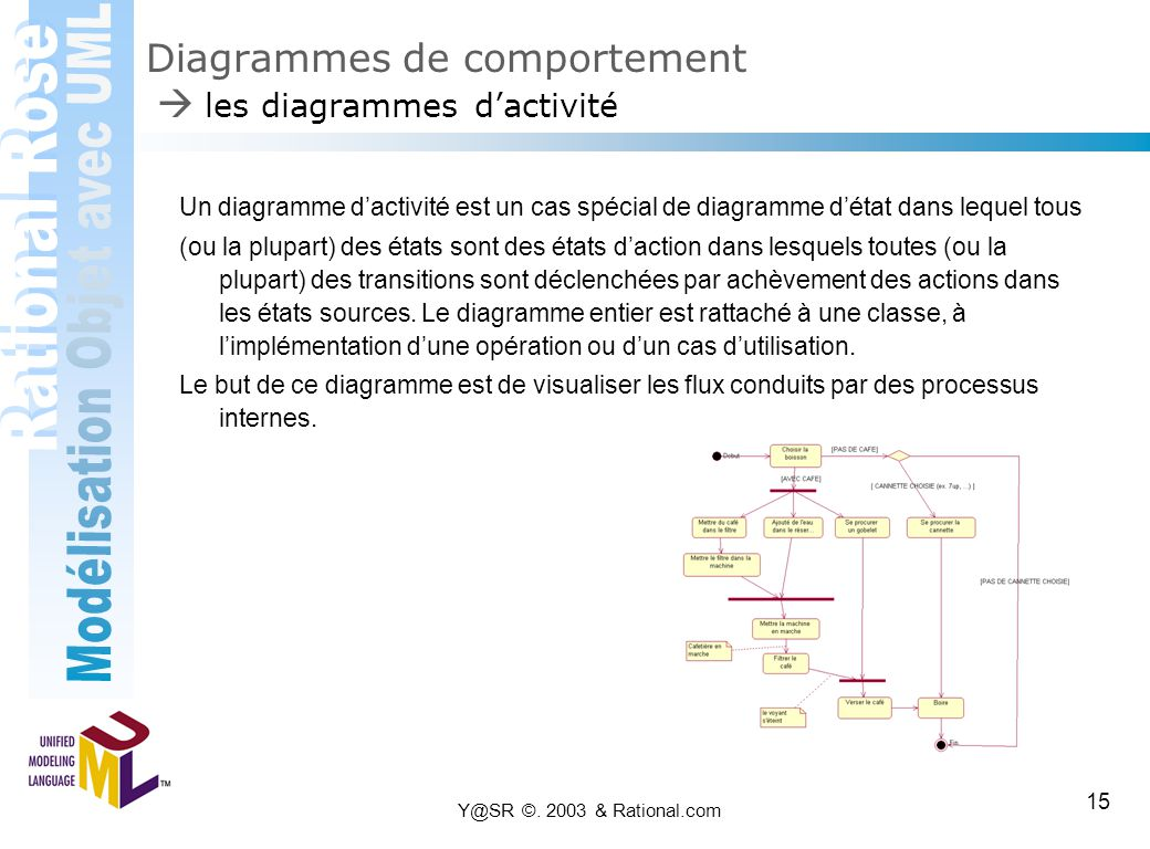 Diagrammes de comportement  les diagrammes d'activité
