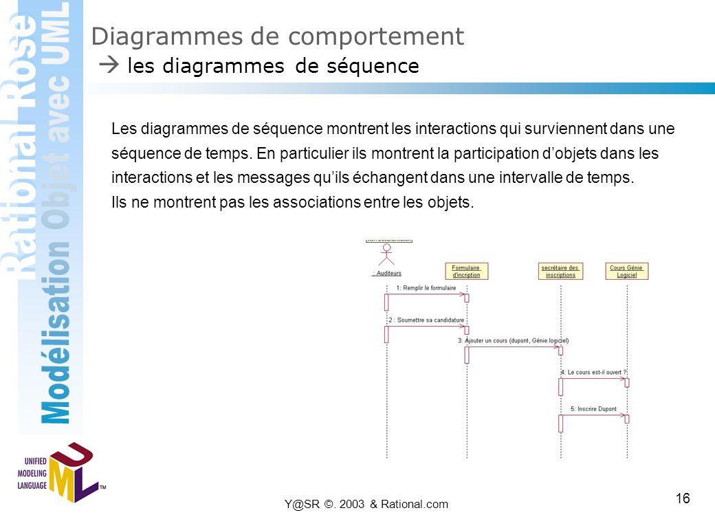 Diagrammes de comportement  les diagrammes de séquence