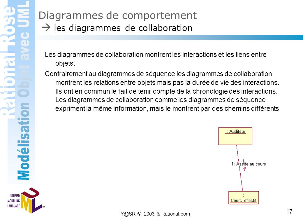 Diagrammes de comportement  les diagrammes de collaboration