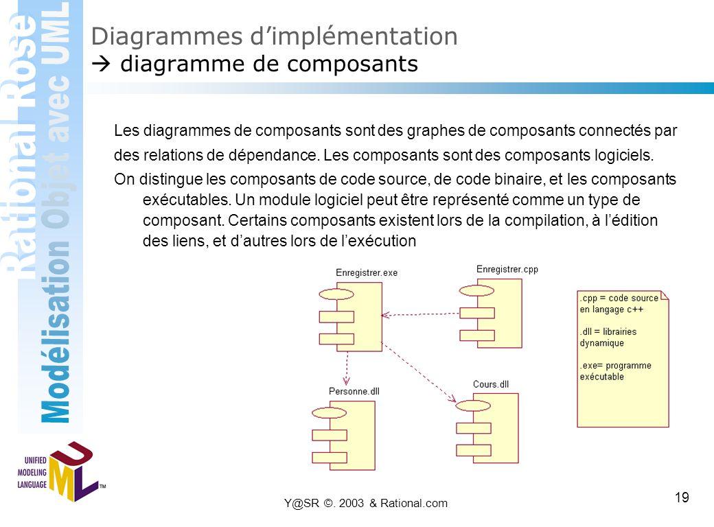 Diagrammes d'implémentation  diagramme de composants