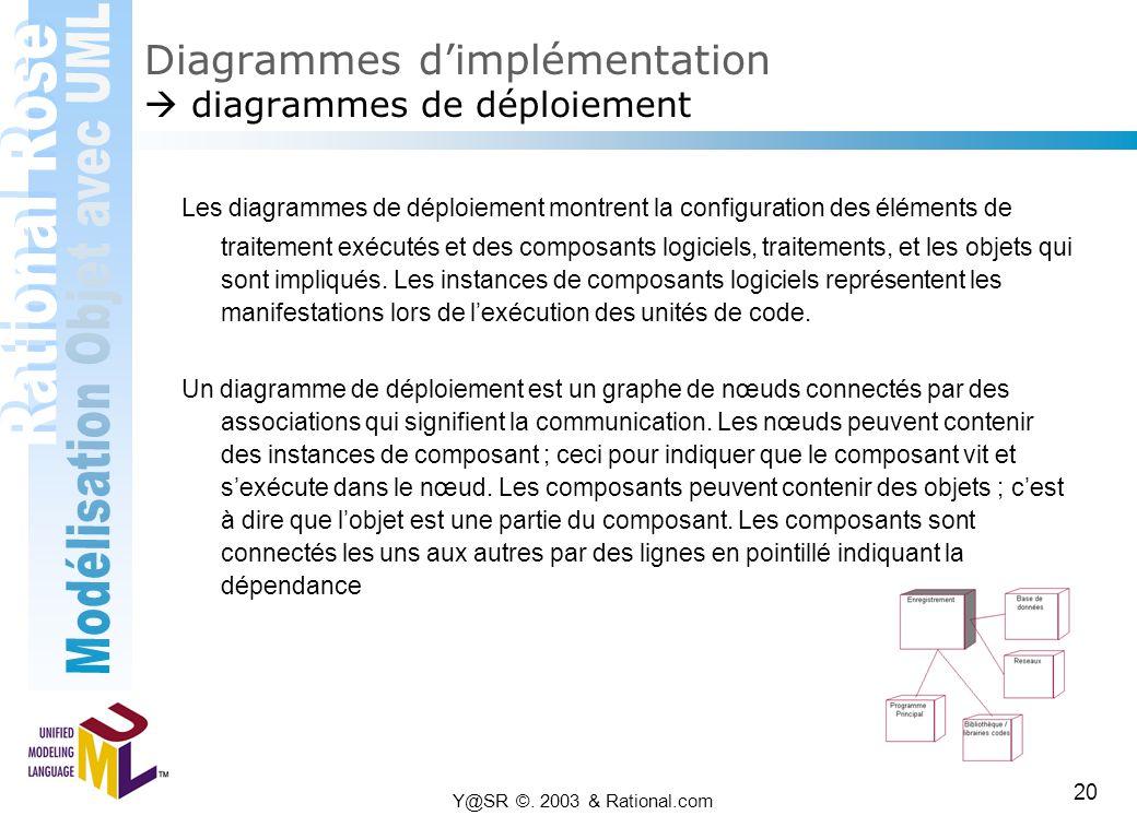 Diagrammes d'implémentation  diagrammes de déploiement