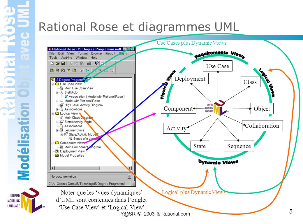Rational Rose et diagrammes UML